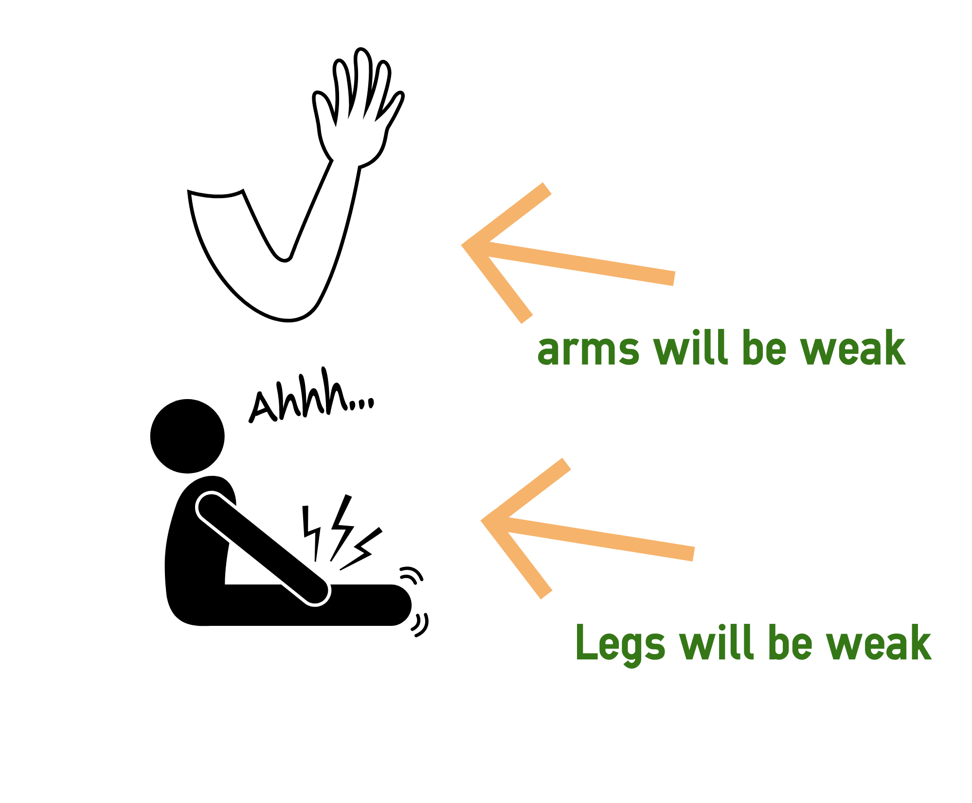 Your arms and legs will be weak