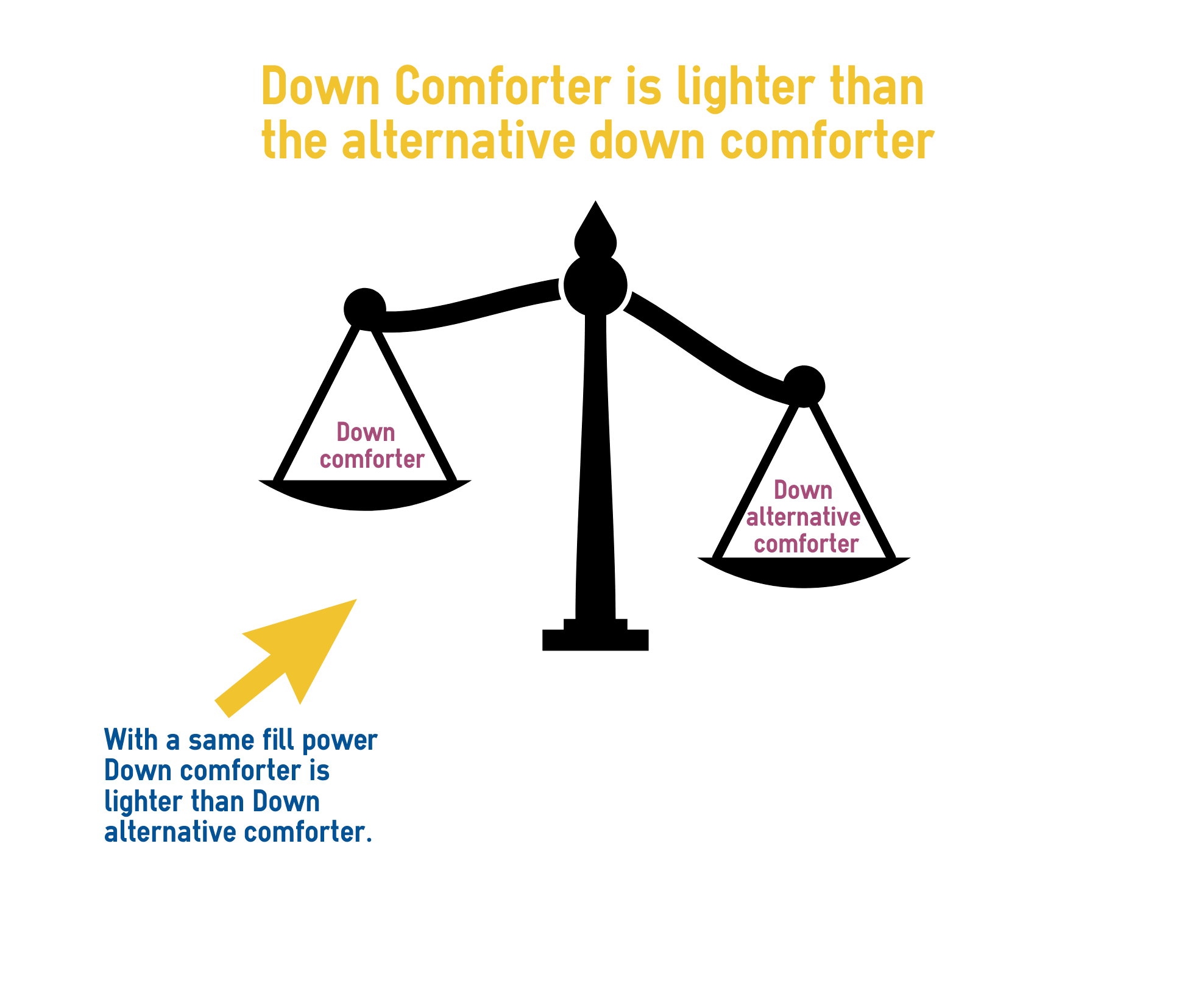 Down comforter is lighter than down alternative