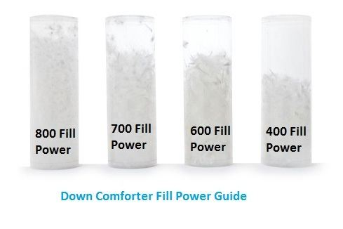 Down comforter fill power guide