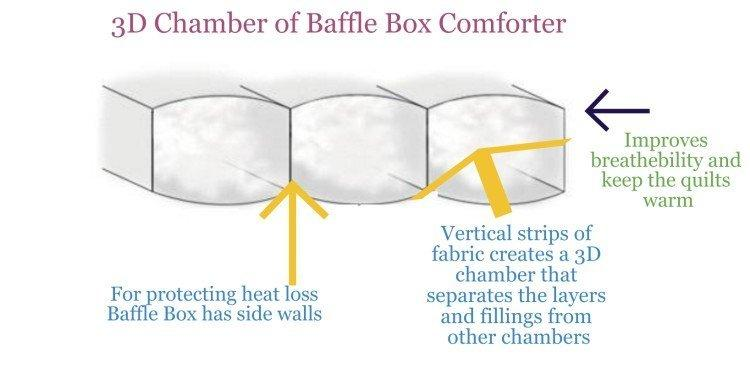 3D-Chamber-of-Baffle-Box-Comforter