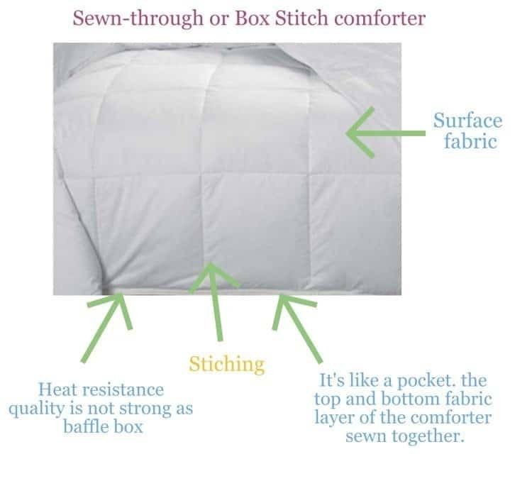 Sewn-through-or-box-stich-comforter