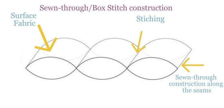 Sewn-thru-Box-Stitch-construction